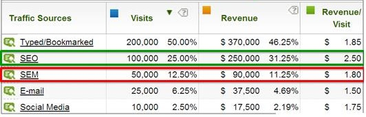 Adding Unique UTM Parameters To PPC Campaigns