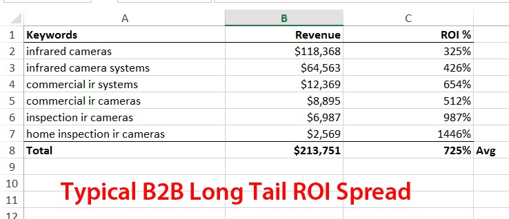 Typical B2B Long Tail ROI Spread