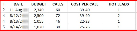 Cost per call of consulting engagement