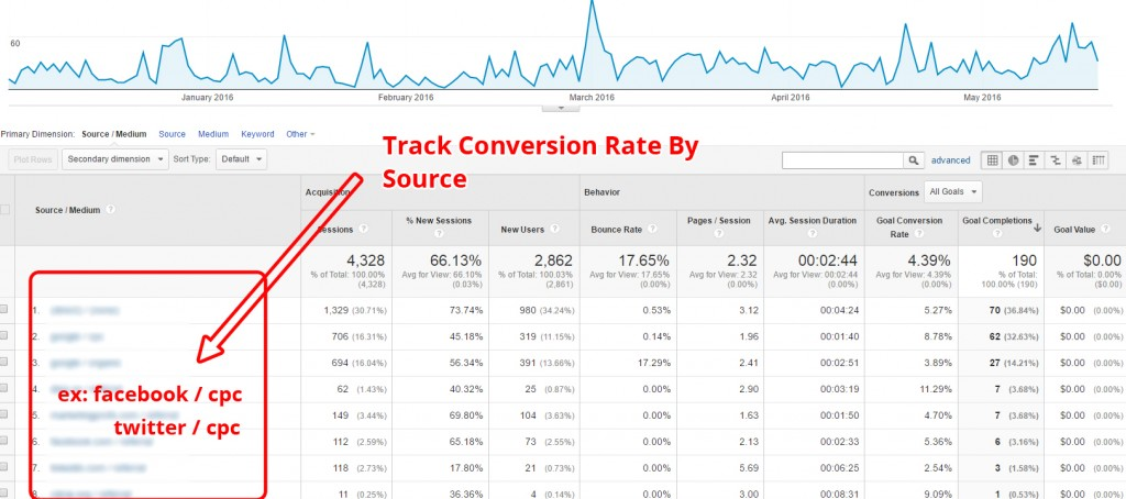 Conversion Potential in Analytics Traffic Sources Report (1)