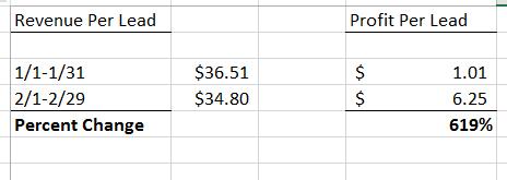 Revenue Per Lead Results