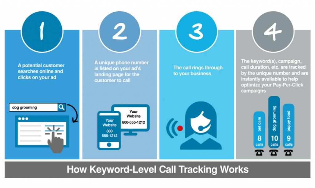 Process of Keyword-Level Call Tracking