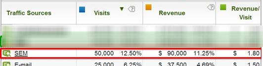 Revenue Per Click result