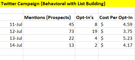 Twitter Campaign (Behavioral with List Building)