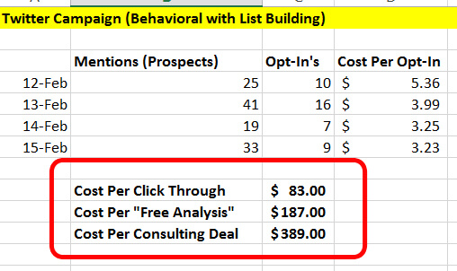 Twitter Campaign (Behavioral with List Building) 2