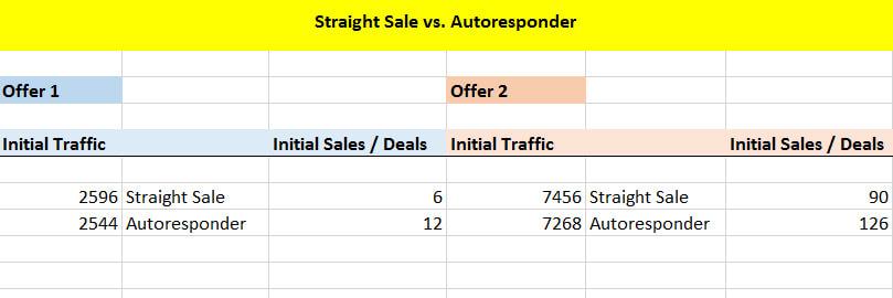 Straight Sale vs. Autoresponder