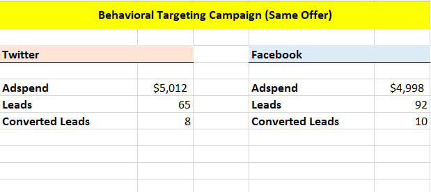 Behavioral Targeting Campaign Results by Network