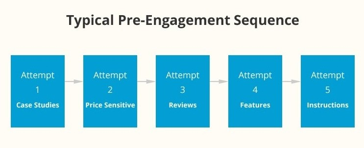 Example 'Pre'-engagement Audience Segmentation Setup in Facebook