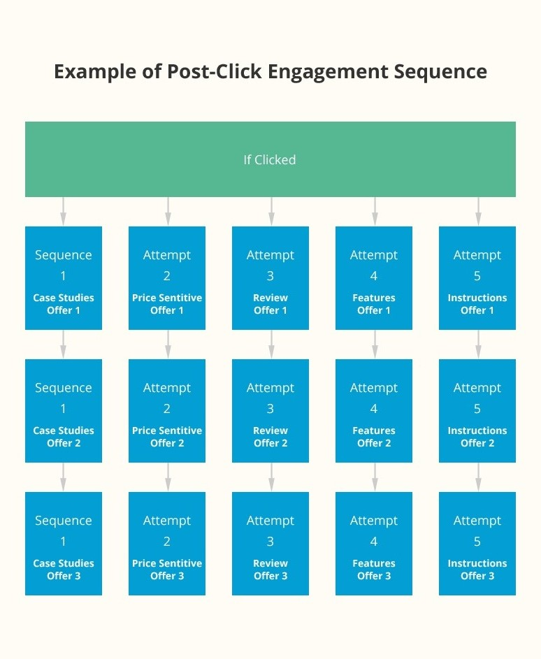 Example Post 'Re'-engagement Audience Segmentation Setup in Facebook