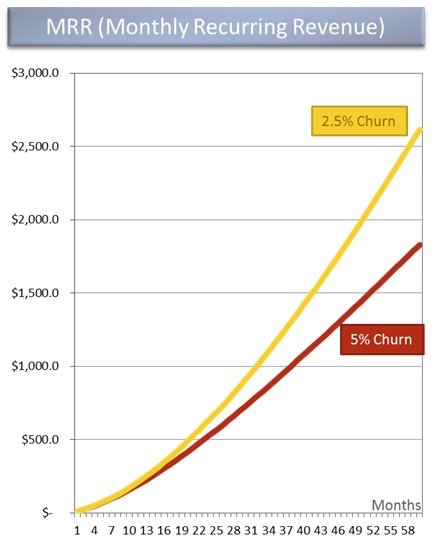 Line Graph for Monthly Recurring Revenue