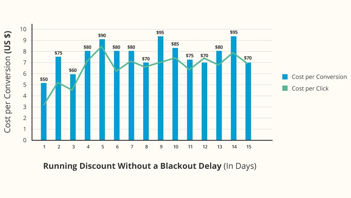 Bar Graph of Running Discount without a Blackout Delay