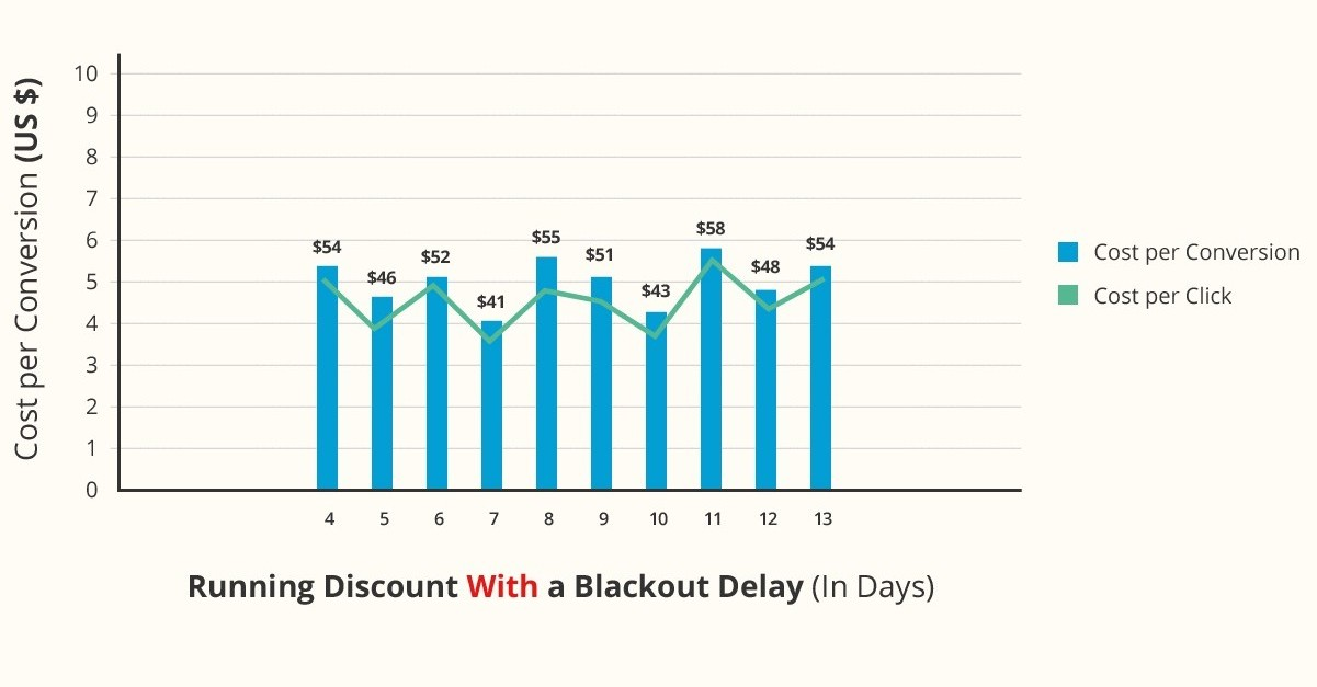 Bar Graph of Running Discount with a Blackout Delay