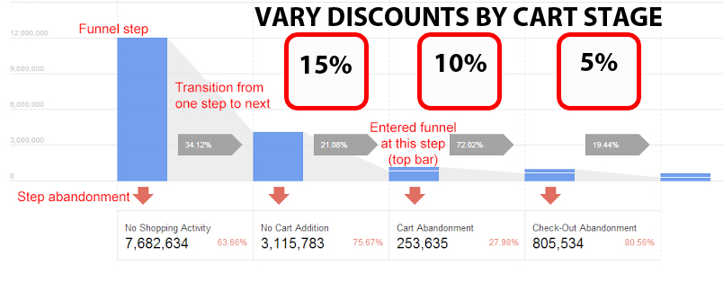 Cart Stage Discount Campaign