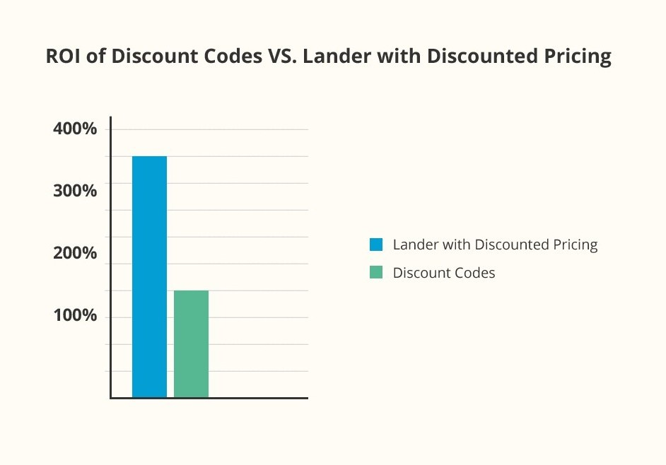 Bar Graph of ROI Discount Codes VS. Lander with Discount Pricing