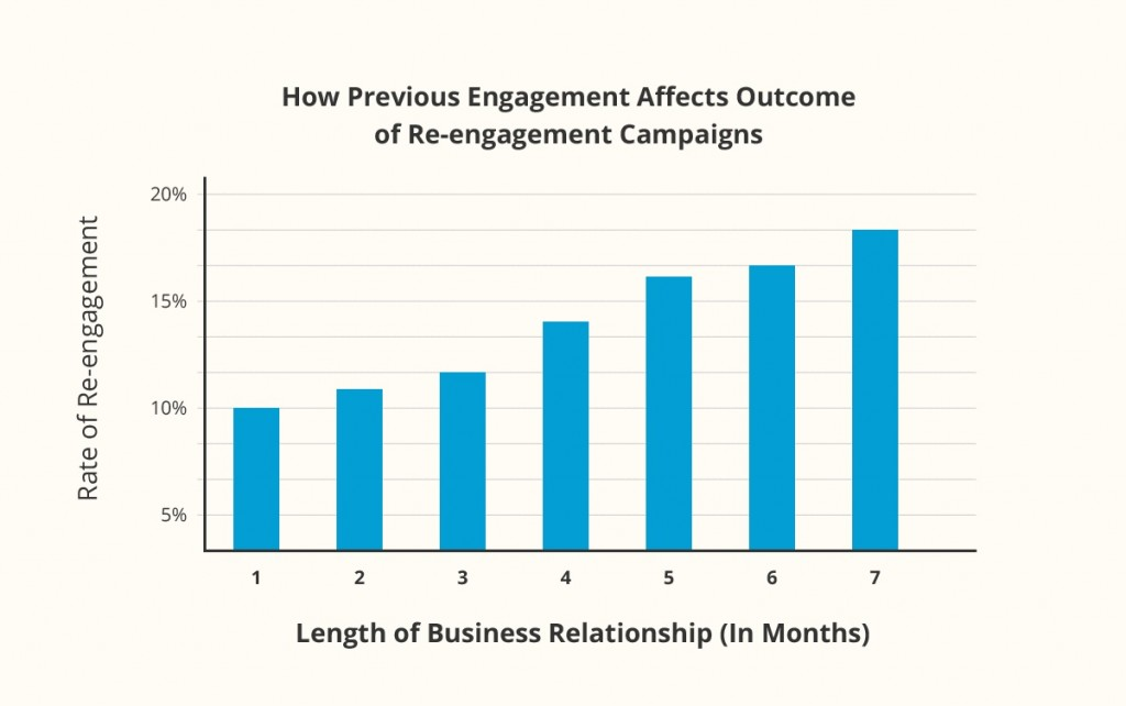 Bar Graph of How Previous Engagement Affects Outcome of Re-engagement Campaigns