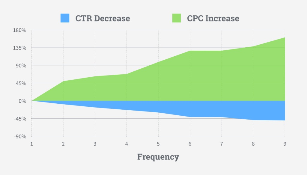 Frequency Result for CTR and CPC