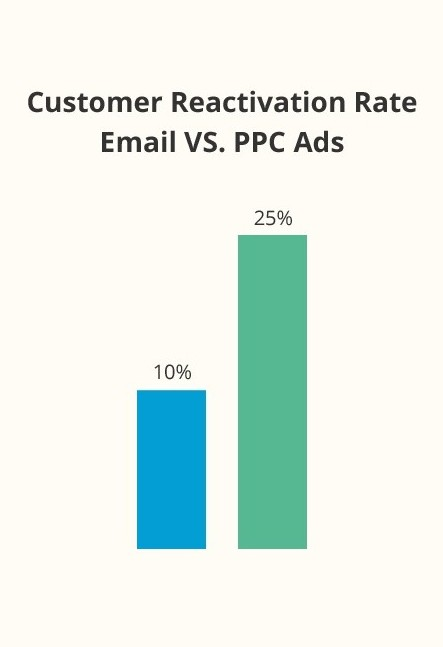 Bar Graph about Customer Reactivation Rate Email Vs. PPC Ads