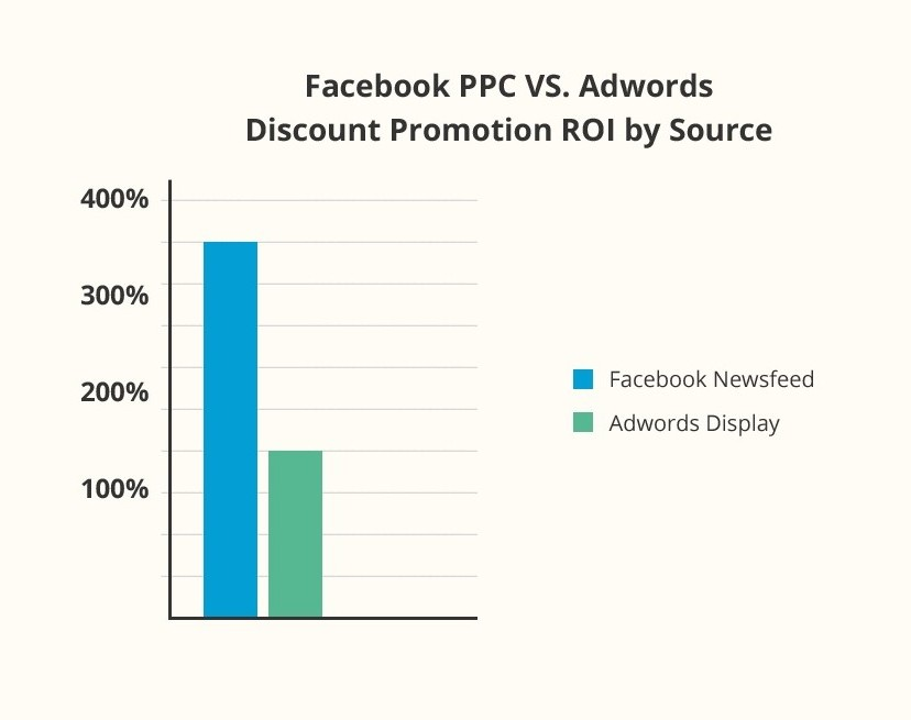 Bar Graph of Facebook PPC VS. Adwords Discount Promotion ROI