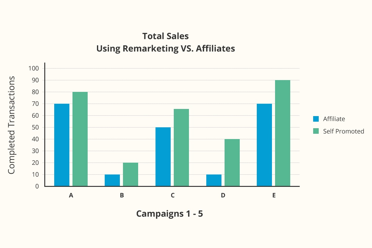 Bar Graph of Total Sales Using Remarketing VS. Affiliates