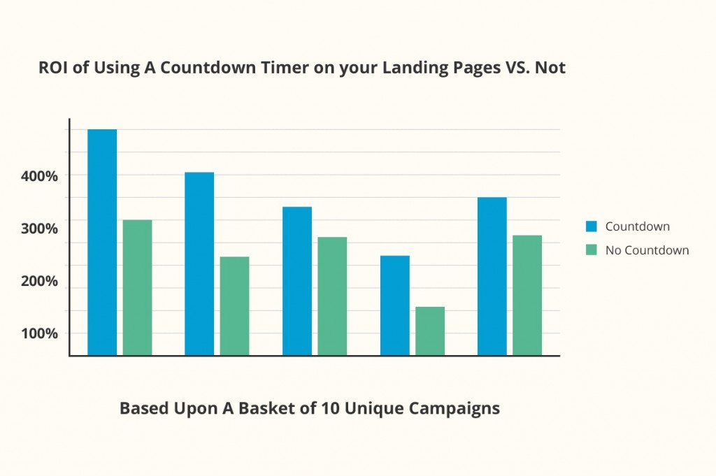 ROI of Using A Countdown Timer on your Landing Pages VS. Not