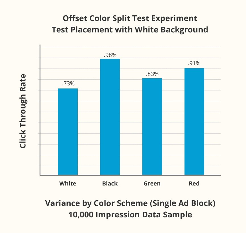 Bar Graph Of Offset Color Split Test Experiment