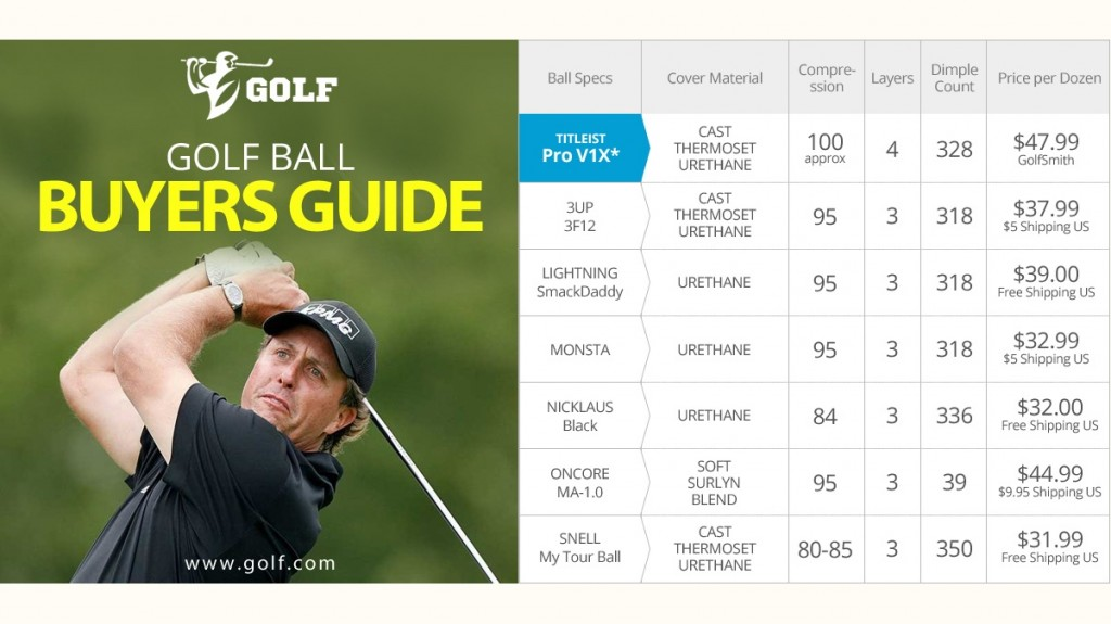 Golf Ball Buyer's Guide Ads