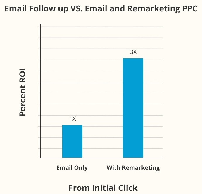 Bar Graph for Email follow up vs. Email and Remarketing PPC