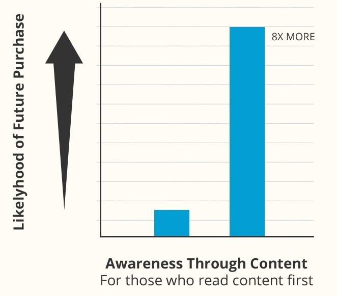 Bar Graph about awareness through content