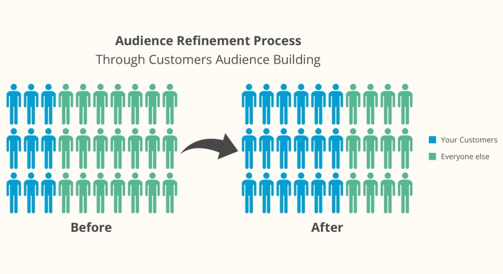 Comparison of Audience Refinement Process