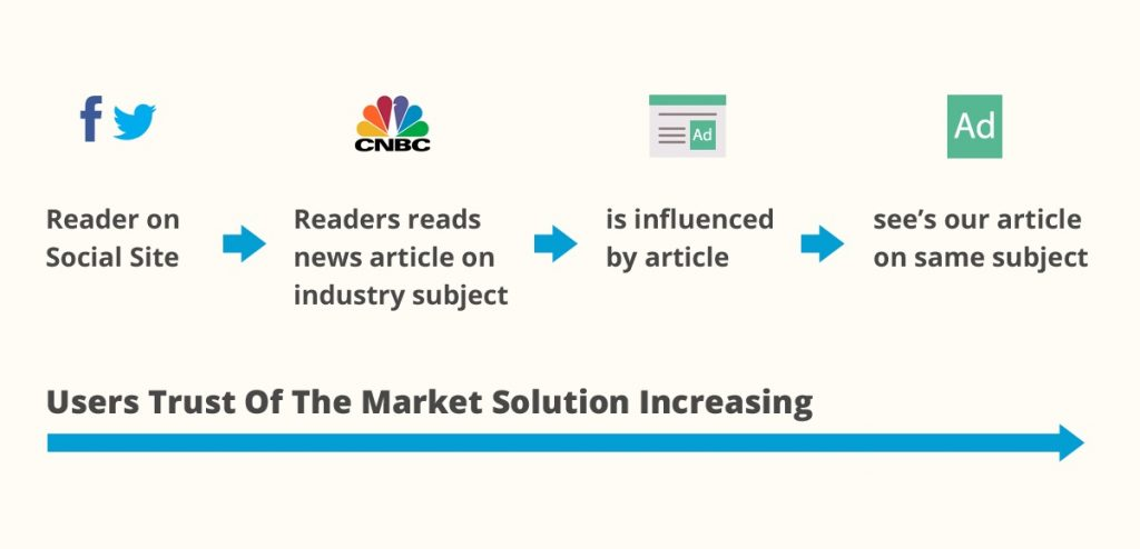Flow chart for Ad readers