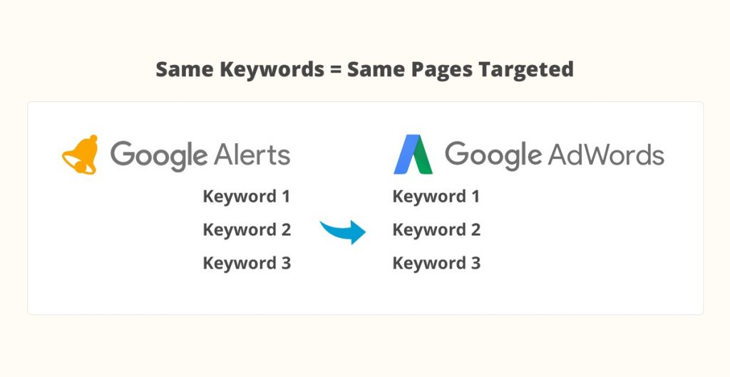 Comparison of Google Alerts and Google Adwords