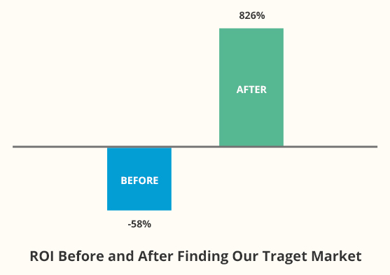 ROI before and After Finding Target Market