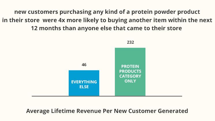 Bar graph of Average Lifetime revenue per new customer generated