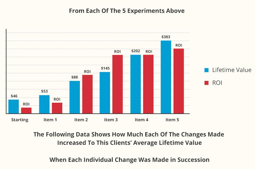 Bar Graph of Client's Average Litetime Value