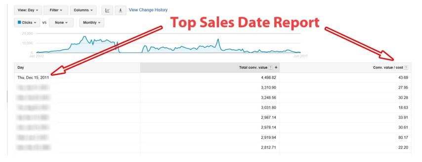 Top Sales Date Report