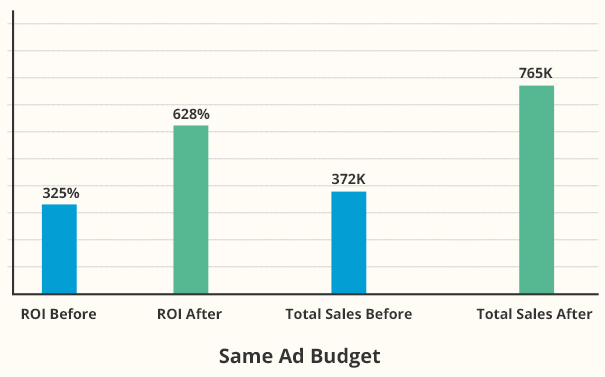 Bar Graph comparing the ROI and Total Sales before and After