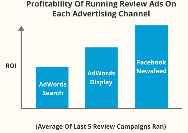 Bar Graph of Profitability Of Running Review Ads On Each Advertising Channel
