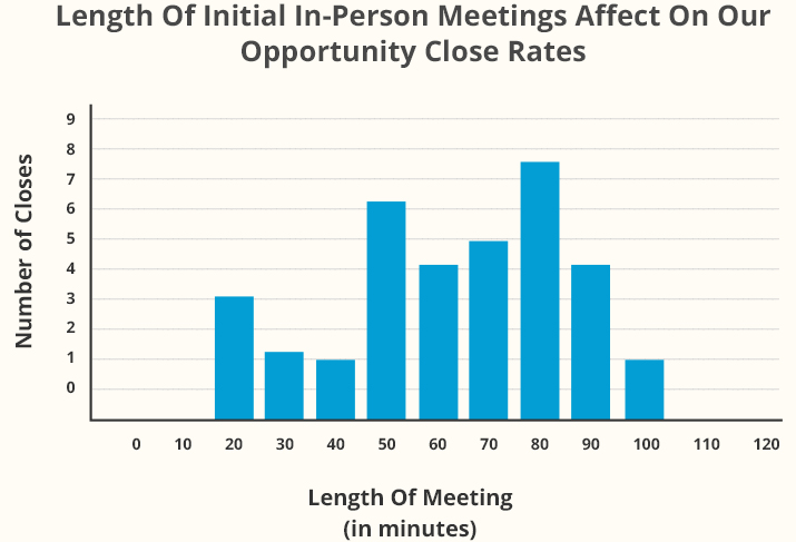 Bar Graph of Length Of Initial In-Person Meetings Affect On Our Opportunity Close Rates
