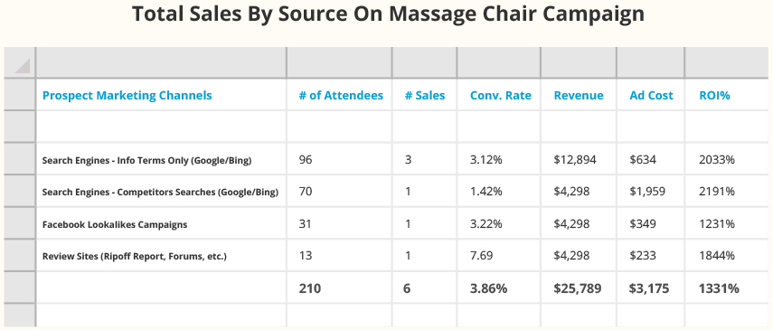 Total Sales by Source On Massage Chair Campaign