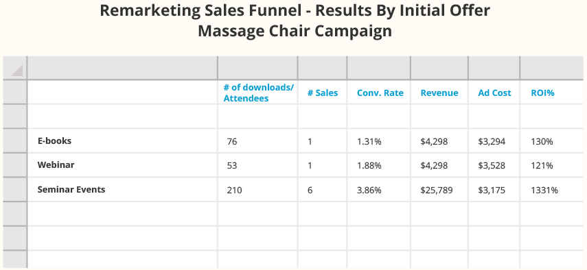 Remarketing Sales Funnel-Results by Initial Offer Massage Chair Campaign